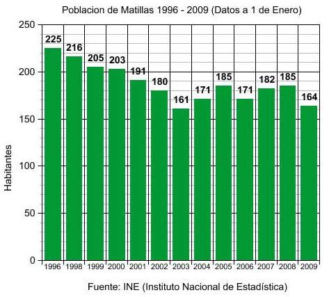 Población de Matillas 1996-2009