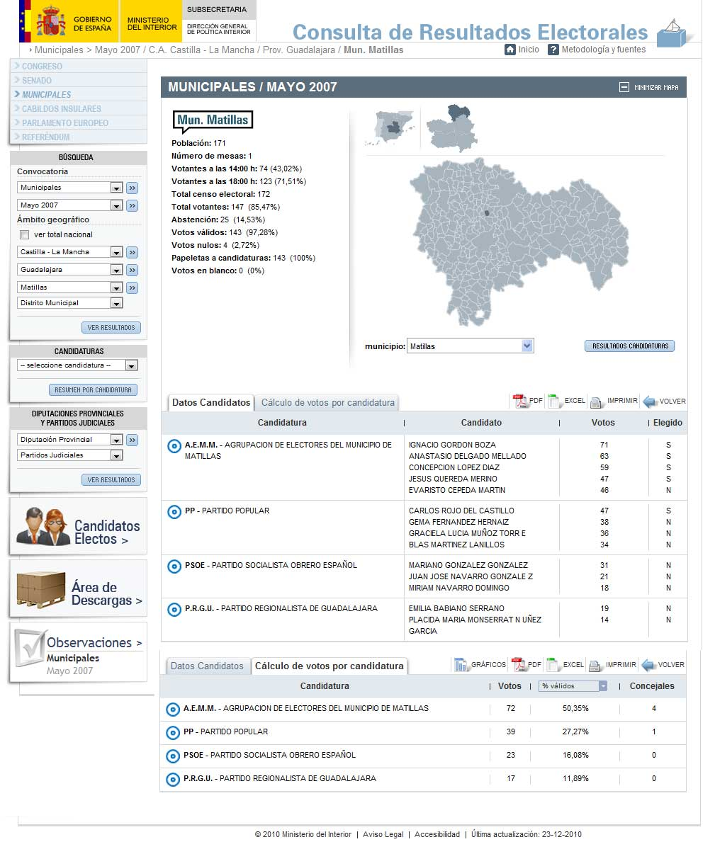 Matillas ignacio gordon se presentar con for Resultados electorales ministerio
