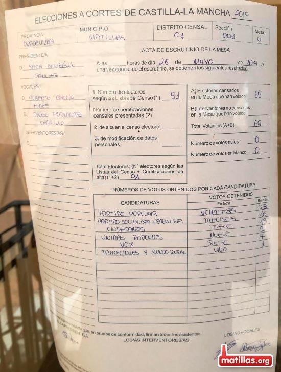 Elecciones Locales 2019