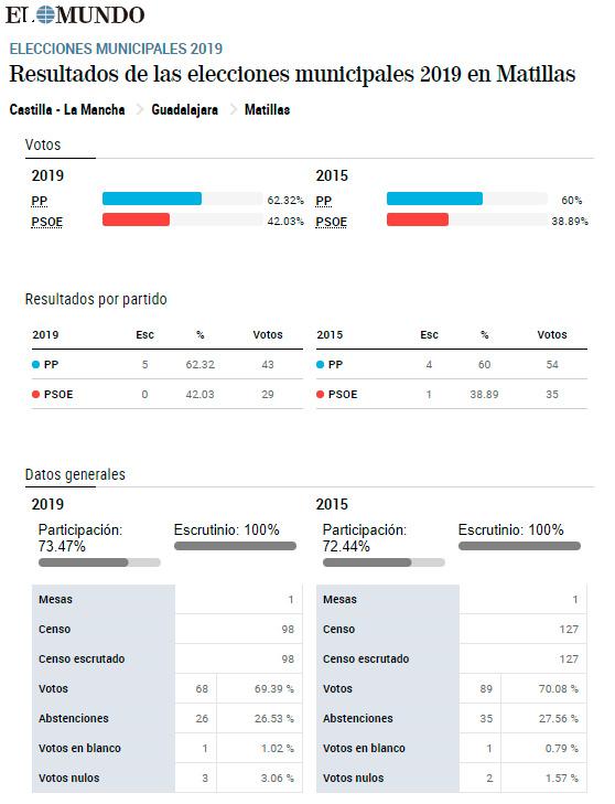 Resultados municipales 2019