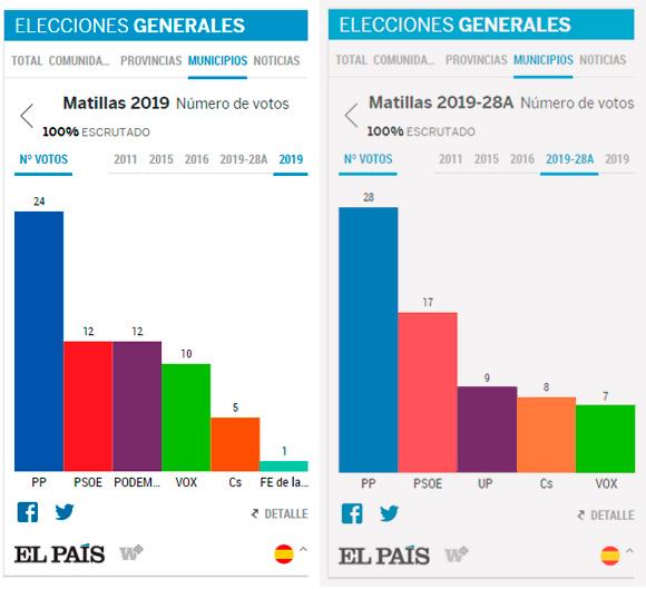 Elecciones Generales Noviembre 2019