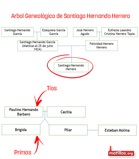 Arbol Genalogico Santiago Hernando